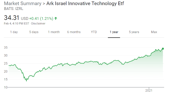 A graph illustrating the market summary for Ark Israel Innovative Technology Etf
